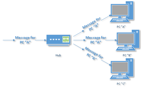 Wired Home Network Diagram Featuring Ethernet Hub Or Switch Wiring
