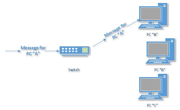 diferencia entre switch y hub