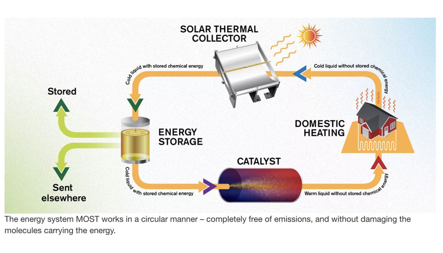 Combustible solar